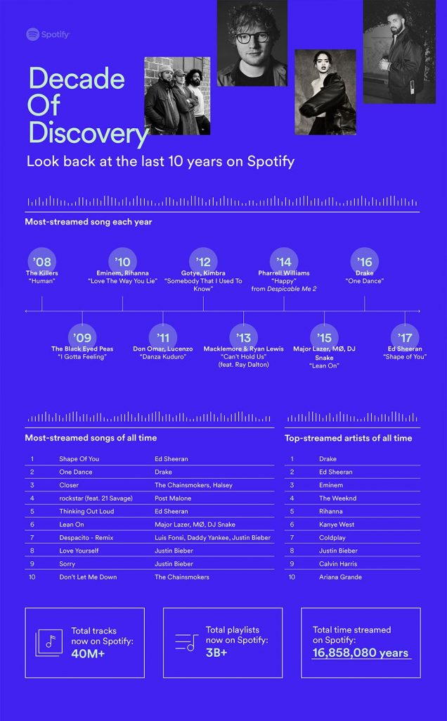 Top 10 Spotify Decade Of Discovery
