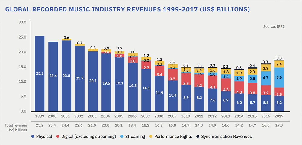 Music Industry Stats