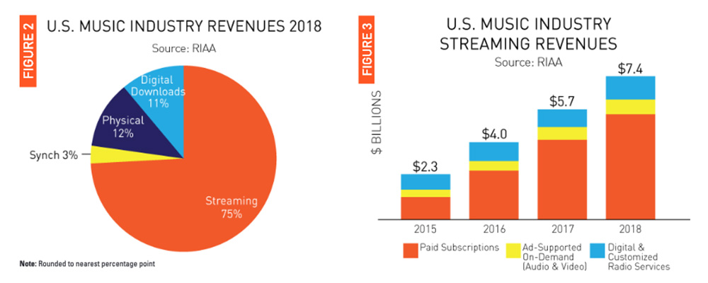 Streaming Accounts For 75% Of Music Industry Revenue